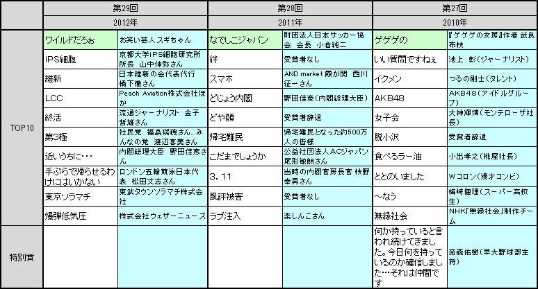 流行語大賞 歴代の受賞語・受賞者
